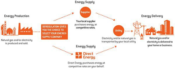 How Texas Benefits from the Deregulated Electricity Market ...