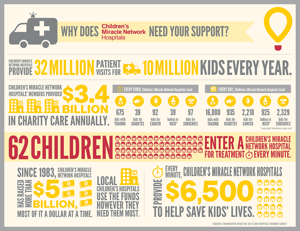 Children's Miracle Network Infographic