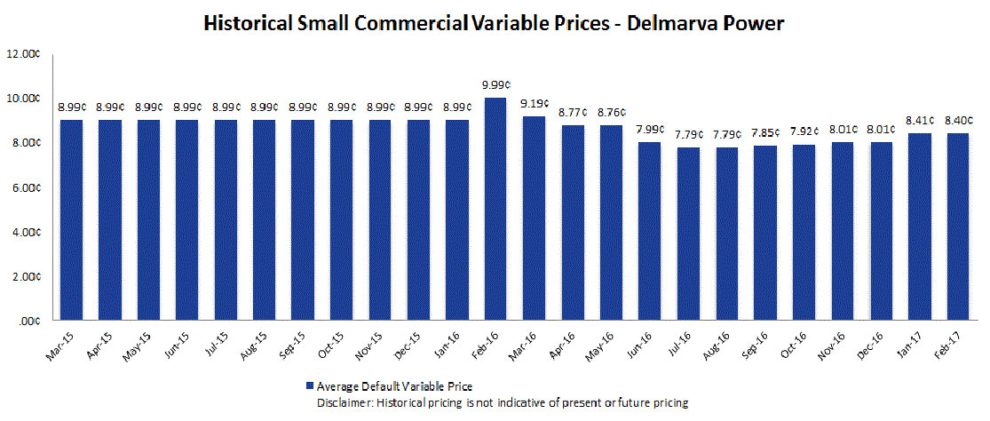 Delmarva Historical Pricing