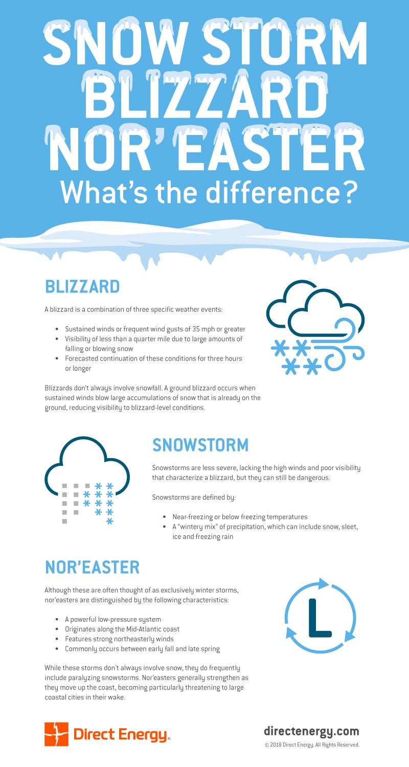 Snowstorms, Blizzards and Nor'Easters